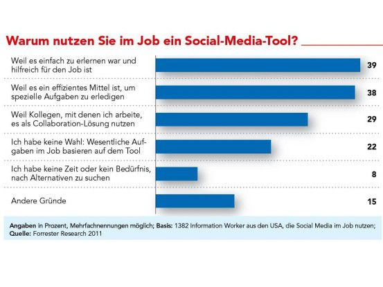 Die meisten Anwender schätzen soziale Netze, weil sie einfach zu nutzen sind. Die Vernetzung mit Kollegen und Kunden steht nicht oben auf der Prioritätenliste.