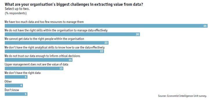 Die großen Datenmengen sind die größte Herausforderung beim strategischen Datenmanagement.