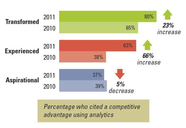 Immer mehr Unternehmen verwenden Analytics-Technologien, um Entscheidungsprozesse zu beschleunigen und Geschäftsrisiken zu antizipieren (obere Gruppen) - doch es besteht noch gehöriger Nachholbedarf.
