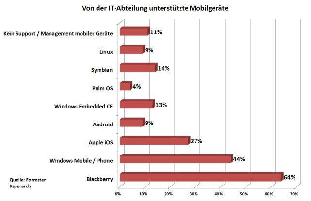 Einer Forrester-Studie zufolge war Blackberry-OS 2010 noch immer noch die am meisten von IT-Abteilungen unterstützte Plattform.