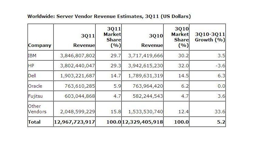 Details: IBM führt die Liste der umsatzstärksten Firmen an.