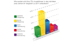 IT-Service-Mangement: Noch viel Handlungsbedarf im ITSM - Foto: COC AG