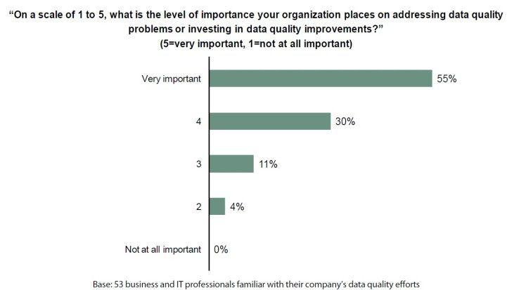 Eine hohe Datenqualität ist 85 Prozent der befragten Unternehmen wichtig oder sehr wichtig.