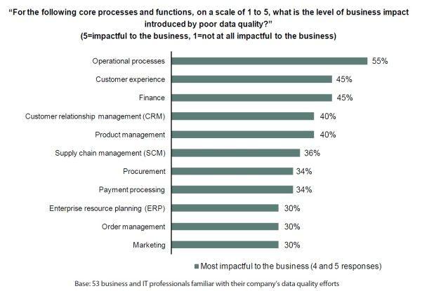 Die wichtigsten Prozesse, die von geringer Datenqualität negativ beeinflusst werden.