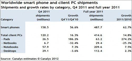 Der Canalys-Studie zufolge wurden 2011 erstmals mehr Smartphones als PCs verkauft.