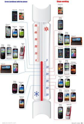 Die ersten Handys und Smartphones machen schon bei wenigen Grad unter Null schlapp.