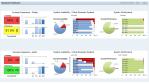 Application Management: SAP Solution Manager 7.1 auf dem Prüfstand - Foto: SAP