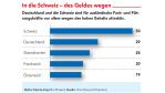 Wettbewerb um Fachkräfte: Schweiz und Deutschland ziehen Talente an
