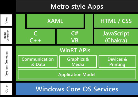 Die WinRT-Architektur von Windows 8 für ARM