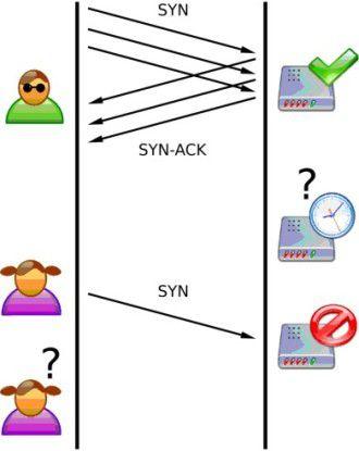SYN Flood: Ein Angreifer sendet mehrere SYN-Pakete, sendet aber keine ACK-Pakete zum Server zurück. Die Verbindungen sind somit halboffen und verbrauchen Server-Ressourcen.