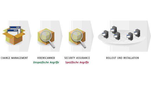 Die Paketierung auszulagern, bedeutet blindes Vertrauen gegenüber dem Inhalt von Software-Paketen zu haben.