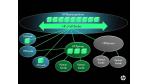 Cloud Service Brokerage mit cCell Broker: Makler zwischen Wolken - Foto: HP