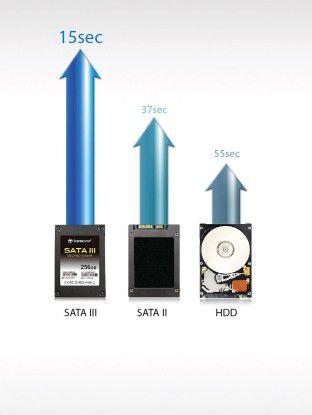 SATA II steht für eine Transferrate von 3 GBit/s, SATA III stellt eine Verdoppelung dar. Entsprechend erhöht sich die Geschwindigkeit, die bei den neuen SDDs noch deutlich höher ist als hier angezeigt.