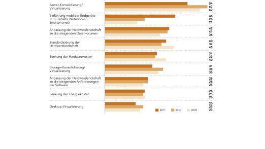 Die wichtigsten Hardwarethemen: Fast die Hälfte der Befragten hält das Einführen mobiler Endgeräte für vorrangig.
