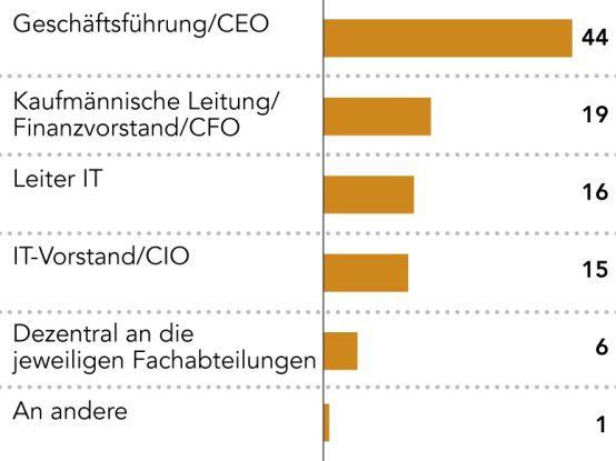 Die meisten CIOs berichten ans Topmanagement.
