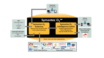 Security aus der Cloud : Symantec betreibt Single Sign-on als Dienst - Foto: Symantec