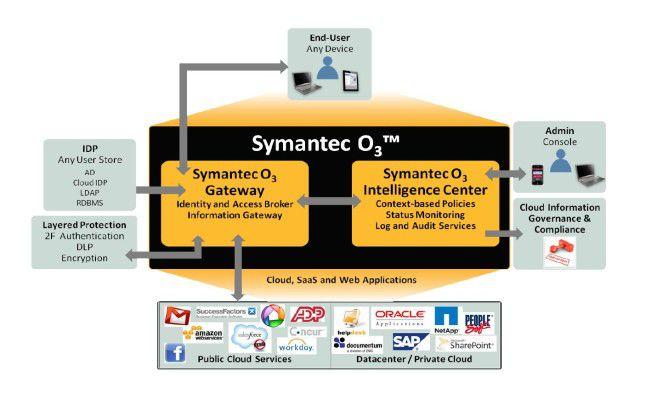 Der Symantec-Service übernimmt als eine Art Broker die Zugriffskontrolle zu diversen Cloud-Angeboten.