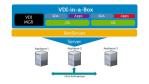 DVS Simplified: Citrix und Dell mit neuer VDI-Appliance - Foto: Dell
