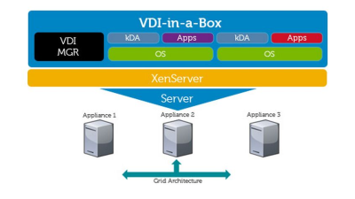 DVS Simplified: Citrix und Dell mit neuer VDI-Appliance - Foto: Dell