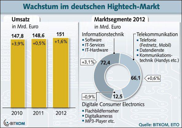 Wachstum im deutschen High-Tech-Markt.