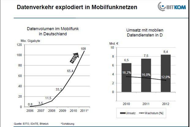 Datenverkehr explodiert in Mobilfunknetzen.