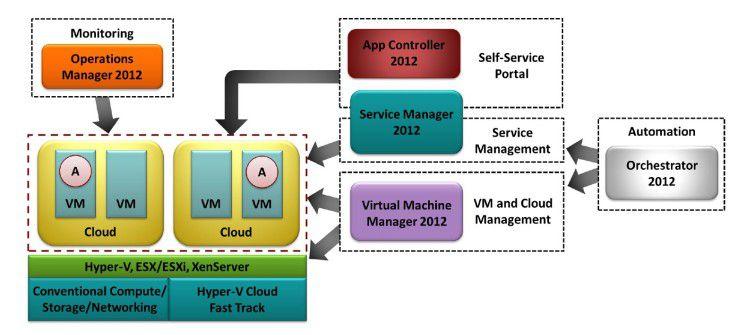Die Bestandteile einer Private Cloud: Eine zentrale Rolle spielt die Trennung der Hardware-Ebene von den Anwendungen mithilfe einer Virtualisierungsschicht. Diese wird von Hypervisors wie Vmware ESX, Citrix Xen oder Microsoft Hyper-V gebildet.