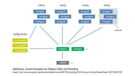 Das Zusammenspiel von Replica Sets und Sharding.