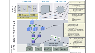 Effizientere Analysen: ABAP-Tuning für SAPs Business Warehouse - Foto: Kheto Consulting