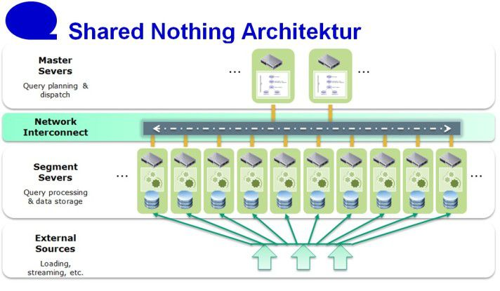 MPP-Architekturen: In der Shared-Nothing-Architektur erhält jeder Knoten einen Teil der Gesamtdaten, die er mit seinen eigenen Ressourcen bearbeitet.