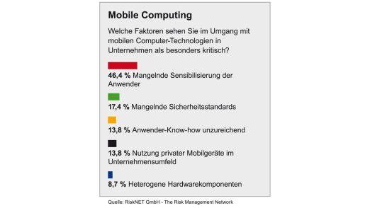 Die fehlende Awareness in der Belegschaft ist für viele Unternehmen ein Problem beim Thema Mobile Computing.