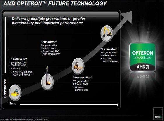 So sieht AMD die Opteron-Zukunft von Bulldozer bis Excavator.