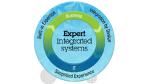 PureSystems erleichtert IT-Integration: Expertenwissen eingebaut - Foto: IBM
