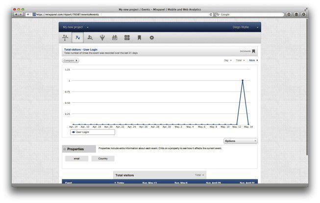 Web-Monitoring mit Mixpanel.