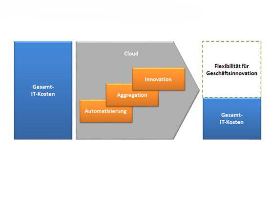 Kosteneffizienz und Agilität der IT lassen sich durch Automatisierung, Aggregation und Innovation erhöhen.