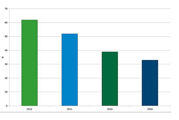 Seit 2009 steigen laut dem CA Technologies Channel Report die deutschen IT-Ausgaben für Cloud Computing.