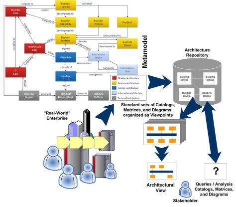 Szenario des EAM: Das Metamodell ist die Basis der Enterprise Architecture. Es bildet die relevanten Aspekte des Unternehmens als Architekturelemente ab.