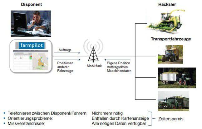 """Die Feld-Management-Lösung """"Farmpilot"""" von Arvato Systems."""