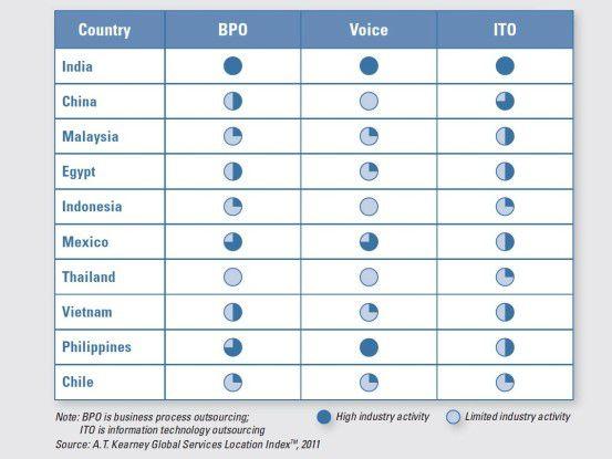 Die führenden Offshore-Länder habe sich auf verschiedene Auslagerungsdienste spezialisiert. Nur Indien bietet ein durchgängiges Portfolio für Geschäftsprozess-Outsourcing, Sprach-Services (etwa Call Center) und IT-Outsourcing.