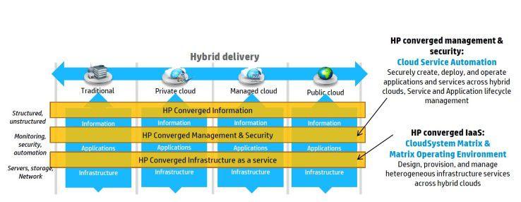 Die Schlüsselkomponenten der HP Cloud-Architektur.