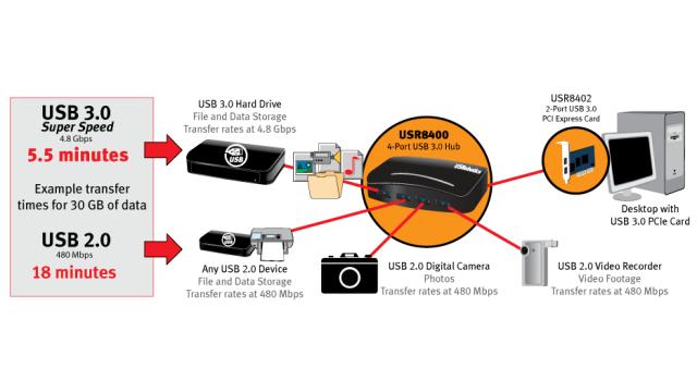 FAQ zu USB, Thunderbolt, Firewire: Was ist USB 3.0? - computerwoche.de