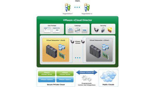 Auf dem Diagramm ist alles ganz einfach, wenn zwei Clouds mit vCloud Director verbunden werden sollen. Die Realität ist nicht ganz so simpel.