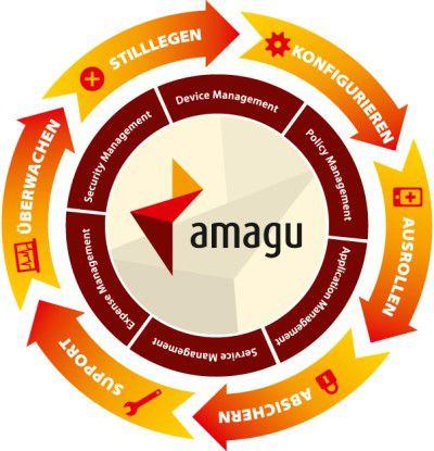 Die Amagu-Lösung betreut mobile Geräte über den gesamten Lebenszyklus hinweg.