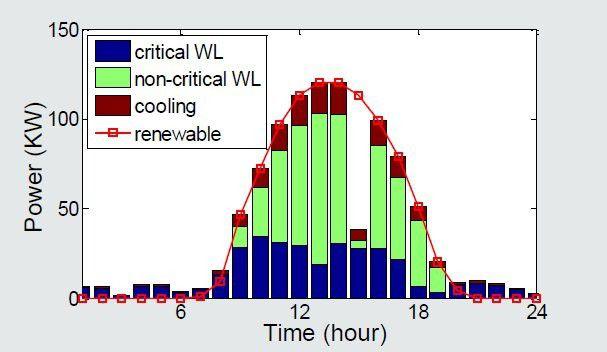 Beim netzunabhängigen Rechenzentrum werden verschiebbare Aufgaben in die Zeiten gelegt, in denen viel Strom verfügbar ist.