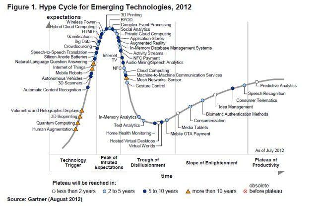 Jedes Jahr aufs Neue: Der Gartner Hype Cycle - diesmal für 2012.
