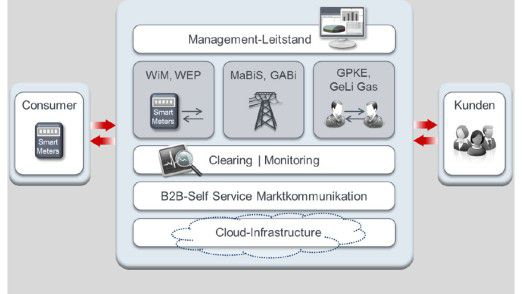 WiM Cloud Services von Seeburger.