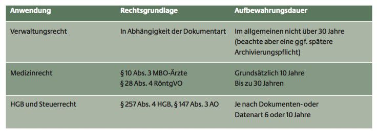 Je nach Branche gelten in Deutschland unterschiedliche Vorgaben in Bezug auf die Langzeitarchivierung von Unterlagen. Besonders lange müssen Dokumente im medizinischen Bereich aufbewahrt werden.