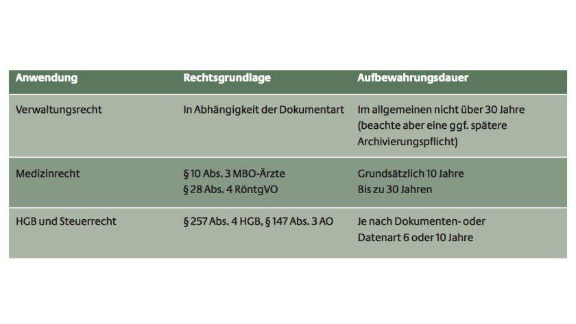 Differenzen: Je nach Branche gelten in Deutschland unterschiedliche Vorgaben in Bezug auf die Langzeitarchivierung von Unterlagen. Besonders lange müssen Dokumente im medizinischen Bereich aufbewahrt werden.