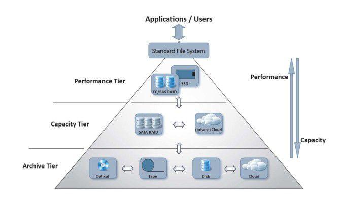"""Eine klassische """"Speicher-Pyramide"""" in einem Unternehmensnetz: Produktivdaten werden auf schnellen RAID-Systemen und SSD-Speichern vorgehalten. Im Lauf ihres Lebenszyklus werden Informationen sukzessive auf langsamere, dafür preisgünstigere Archivierungsmedien wie Tapes oder optische Speicher wie Utra Density Optical Discs (UDO) verlagert."""