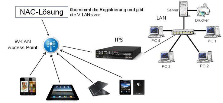 Die Kombination aus NAC- und IPS-Lösung vereinfacht die Verwaltung aller mobilen und stationären Endgeräte.