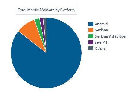 Von den mobilen Betriebssystemen ist Android mit Abstand das häufigste Ziel von Attacken.